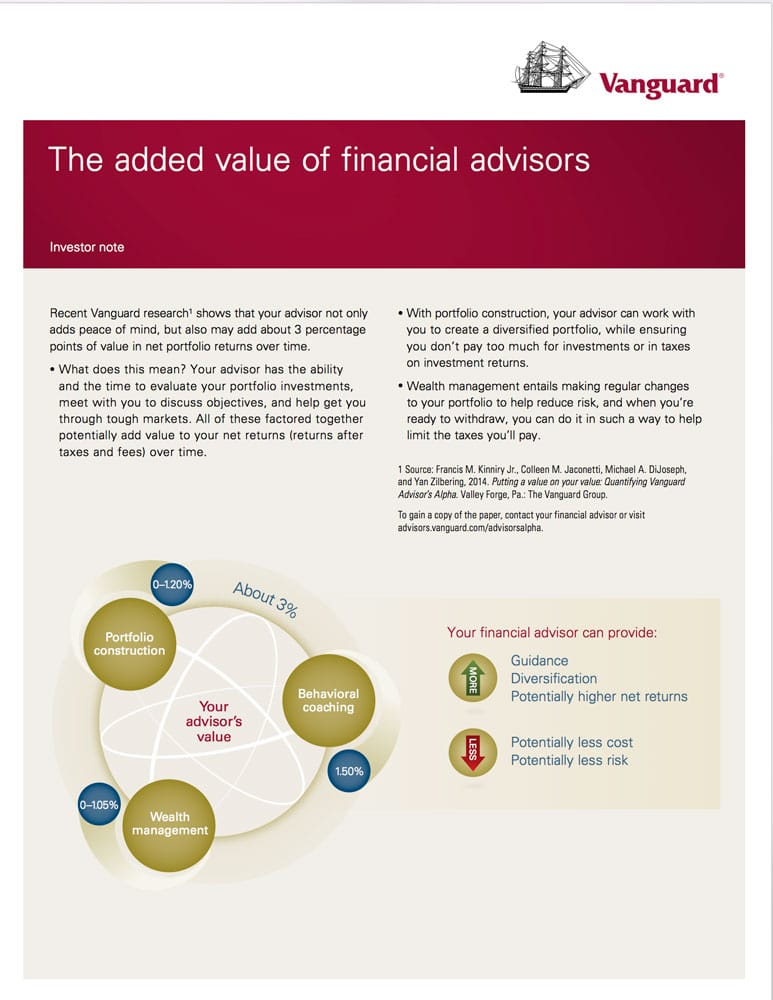 Financial Adviser Added Value